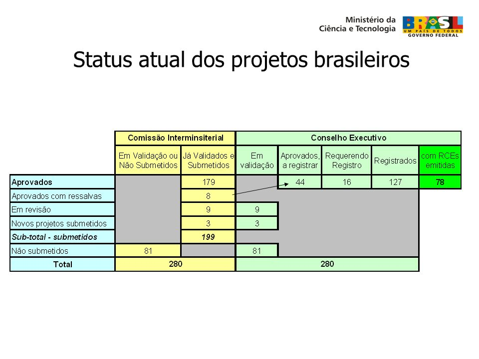 Status atual dos projetos brasileiros