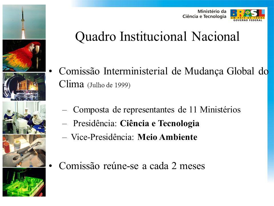 Quadro Institucional Nacional