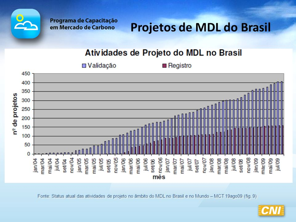 Projetos de MDL do Brasil