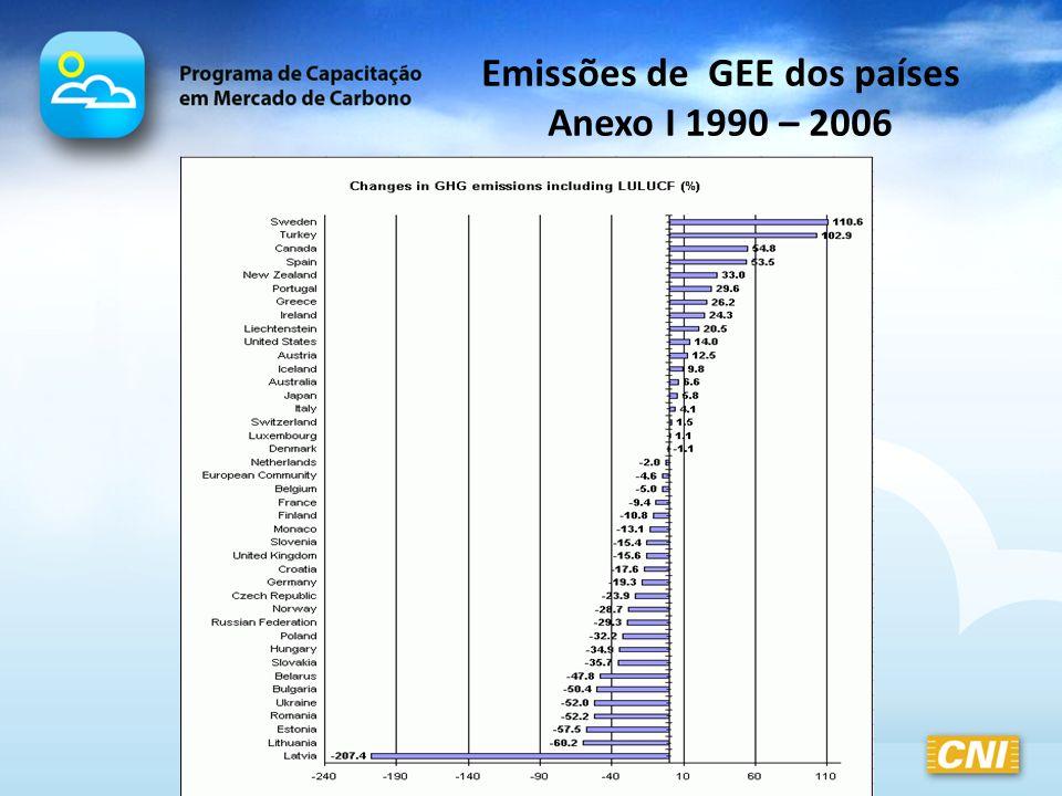 Emissões de GEE dos países Anexo I 1990 – 2006