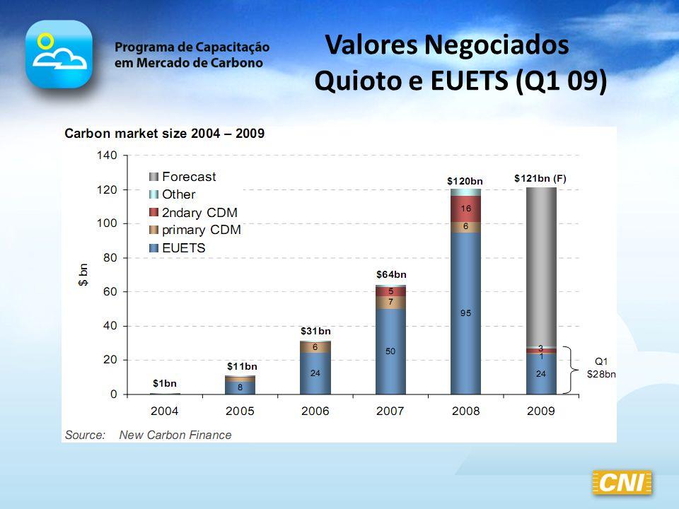Valores Negociados Quioto e EUETS (Q1 09)