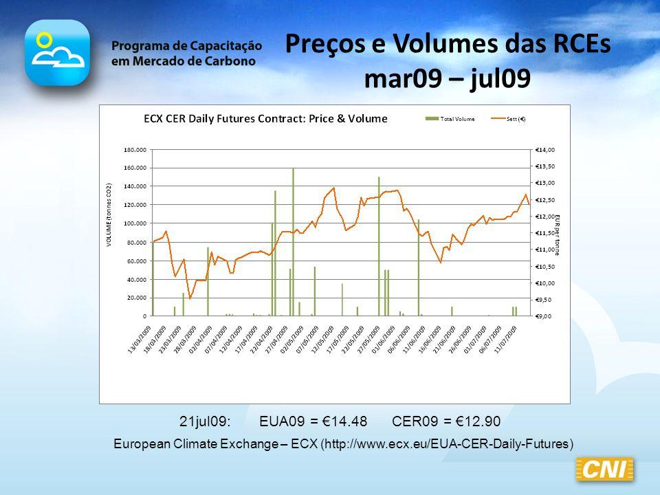 Preços e Volumes das RCEs mar09 – jul09