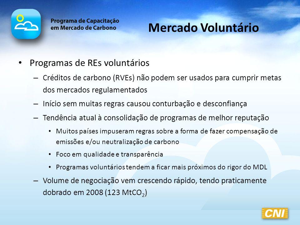 Mercado Voluntário Programas de REs voluntários