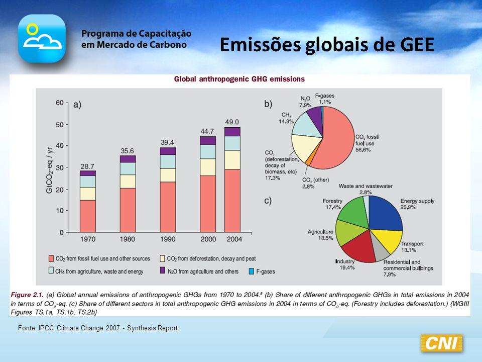 Emissões globais de GEE