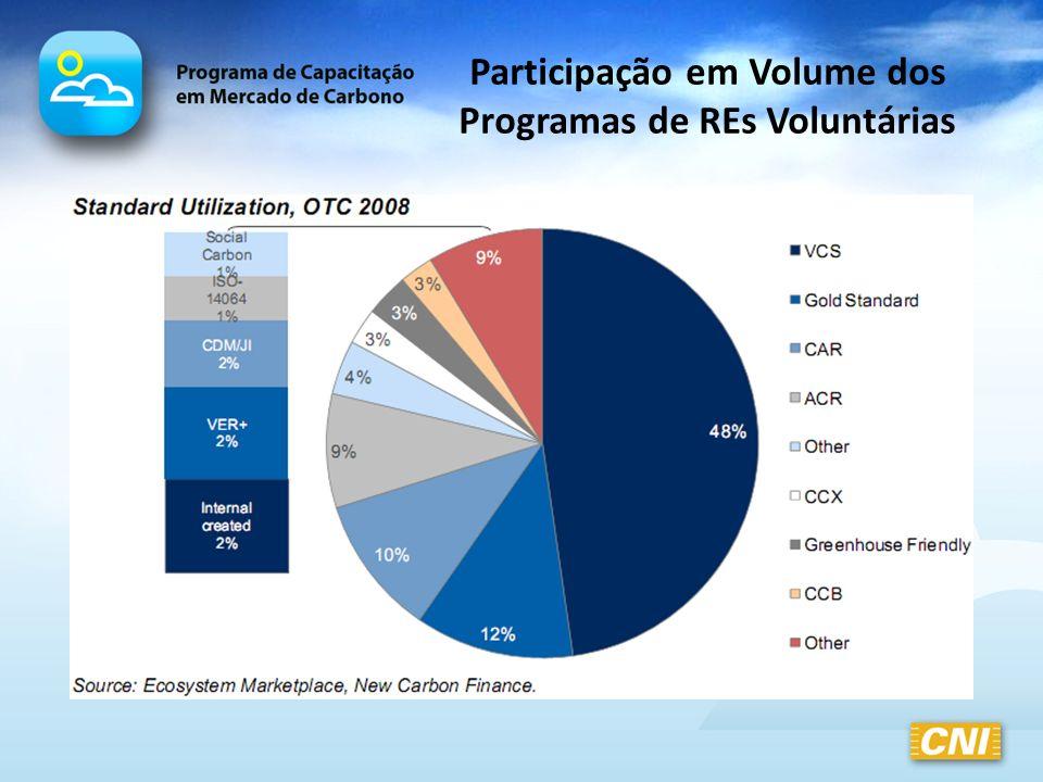 Participação em Volume dos Programas de REs Voluntárias