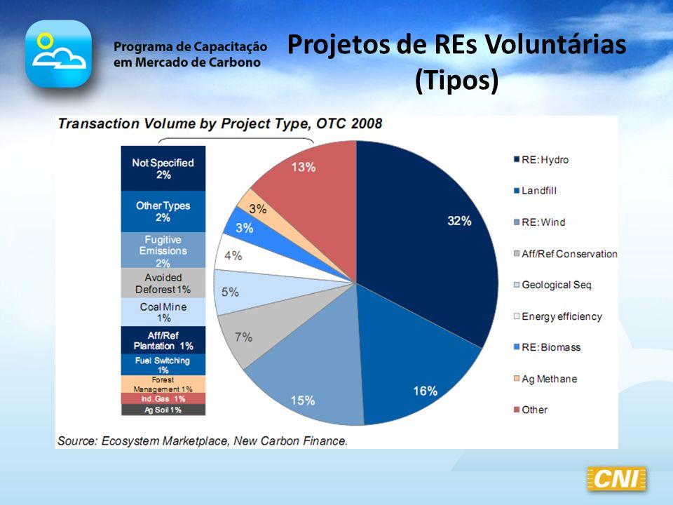 Projetos de REs Voluntárias (Tipos)