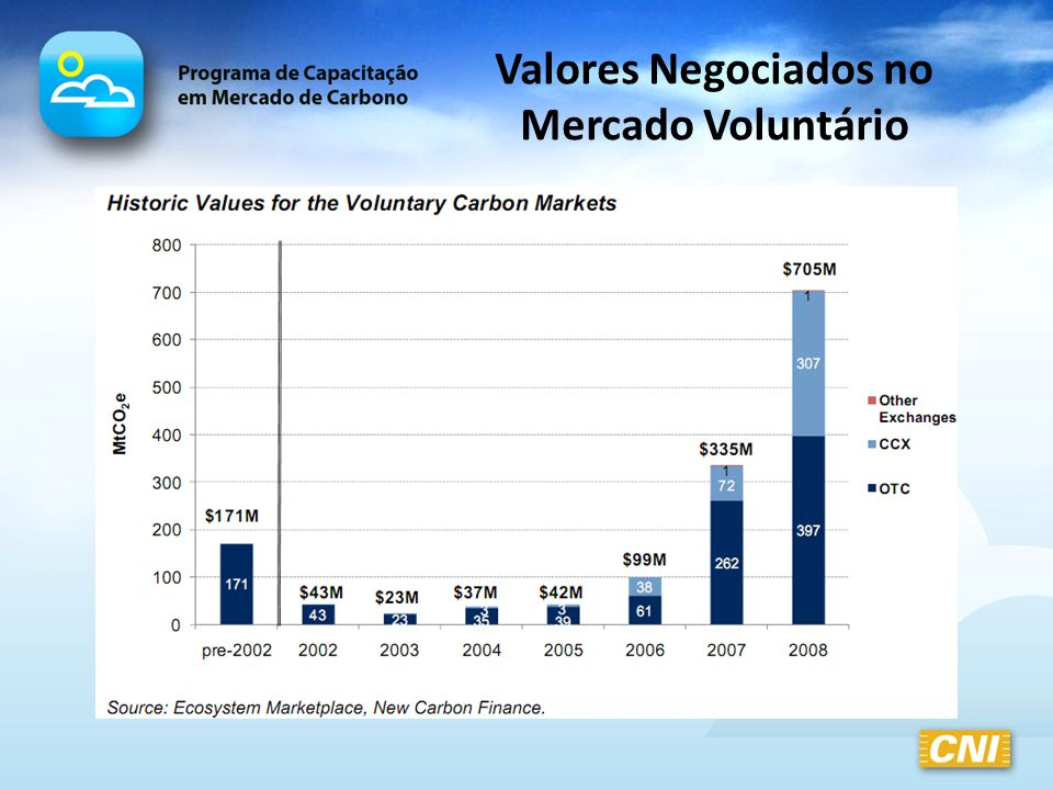Valores Negociados no Mercado Voluntário