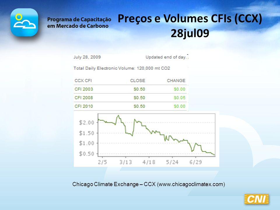Preços e Volumes CFIs (CCX) 28jul09