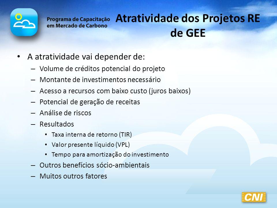 Atratividade dos Projetos RE de GEE