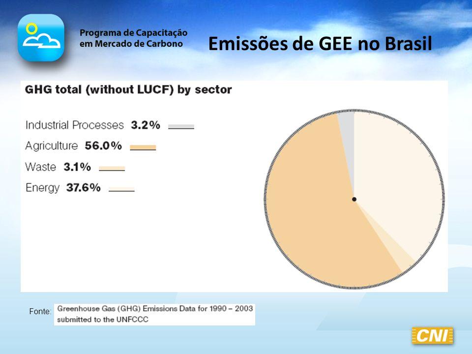Emissões de GEE no Brasil