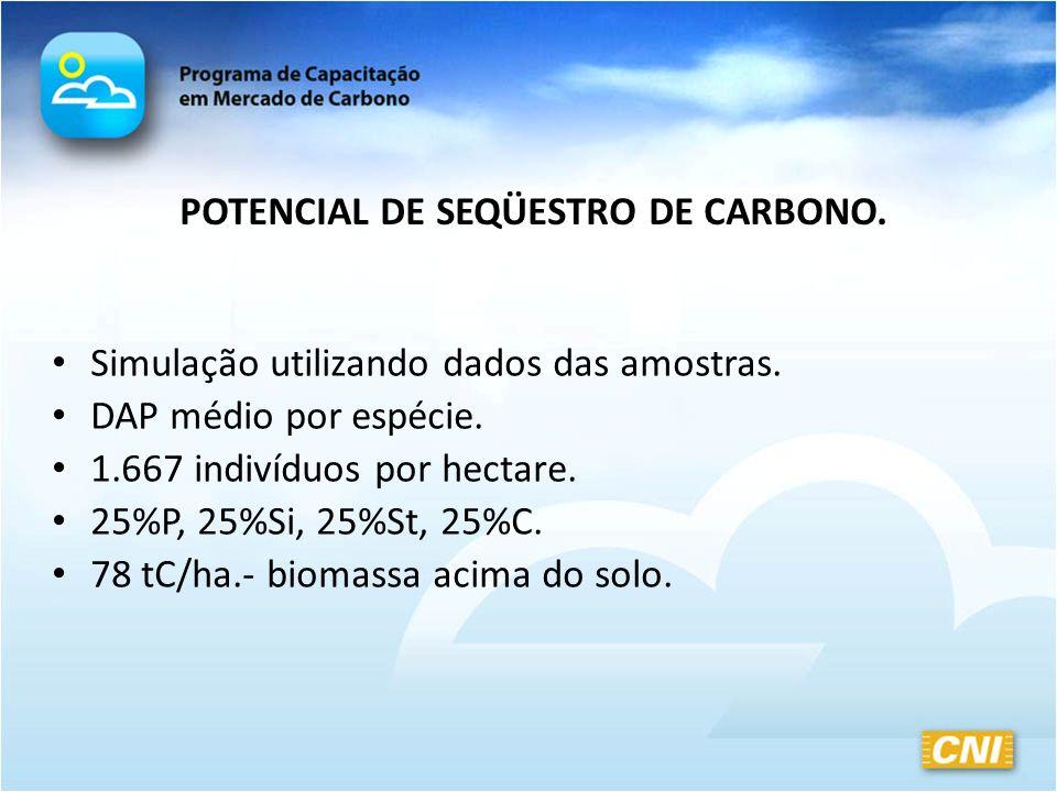 POTENCIAL DE SEQÜESTRO DE CARBONO.