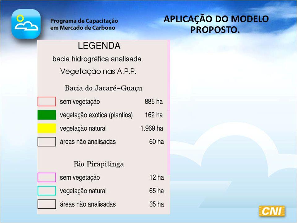 APLICAÇÃO DO MODELO PROPOSTO.