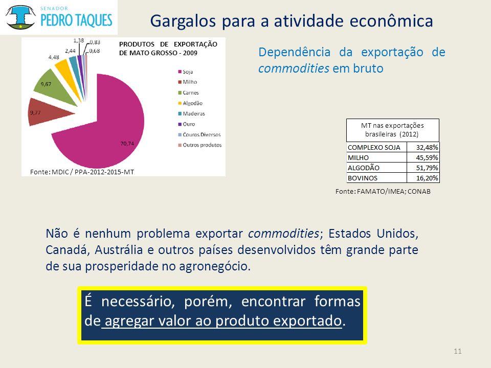 MT nas exportações brasileiras (2012)