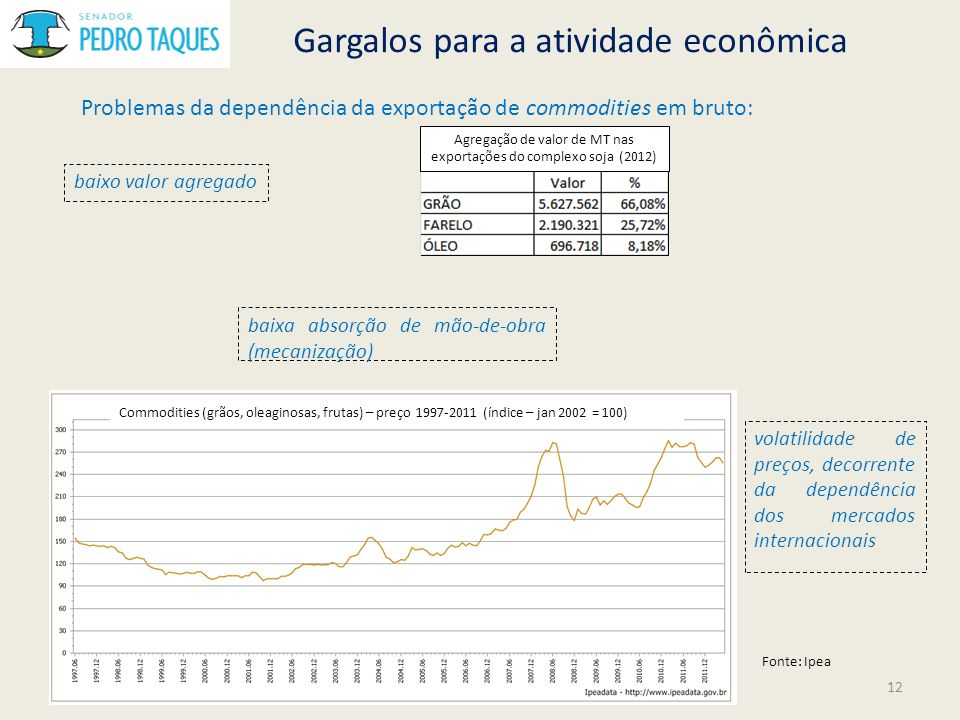 Agregação de valor de MT nas exportações do complexo soja (2012)