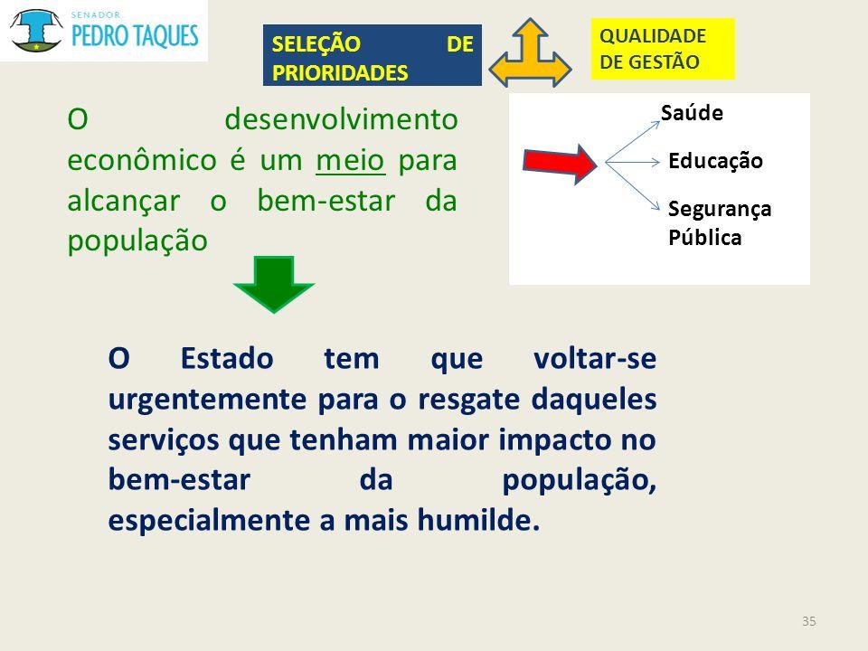 QUALIDADE DE GESTÃO SELEÇÃO DE PRIORIDADES. O desenvolvimento econômico é um meio para alcançar o bem-estar da população.