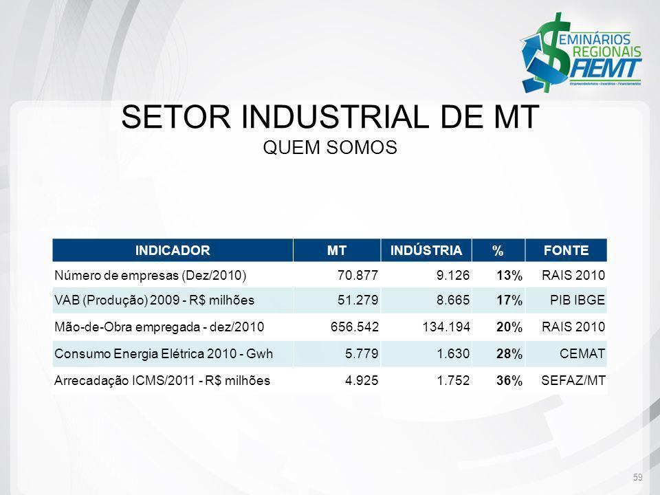 SETOR INDUSTRIAL DE MT QUEM SOMOS