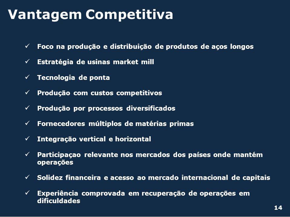 Vantagem Competitiva Foco na produção e distribuição de produtos de aços longos. Estratégia de usinas market mill.