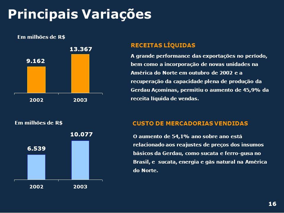 Principais Variações RECEITAS LÍQUIDAS 13.367 9.162