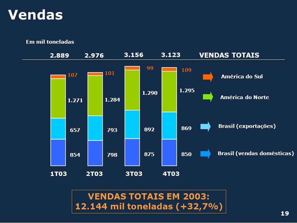 Vendas VENDAS TOTAIS EM 2003: 12.144 mil toneladas (+32,7%)
