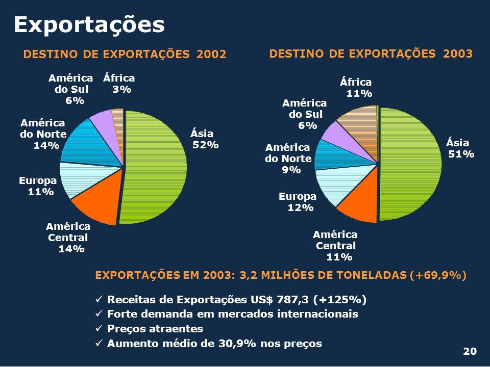 DESTINO DE EXPORTAÇÕES 2002