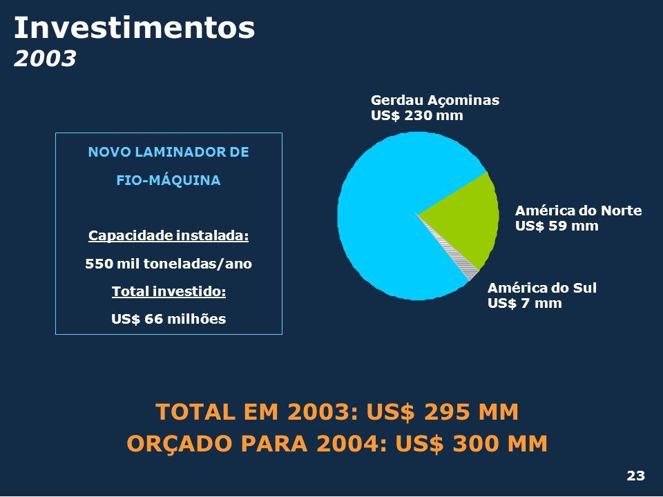 Investimentos 2003 TOTAL EM 2003: US$ 295 MM