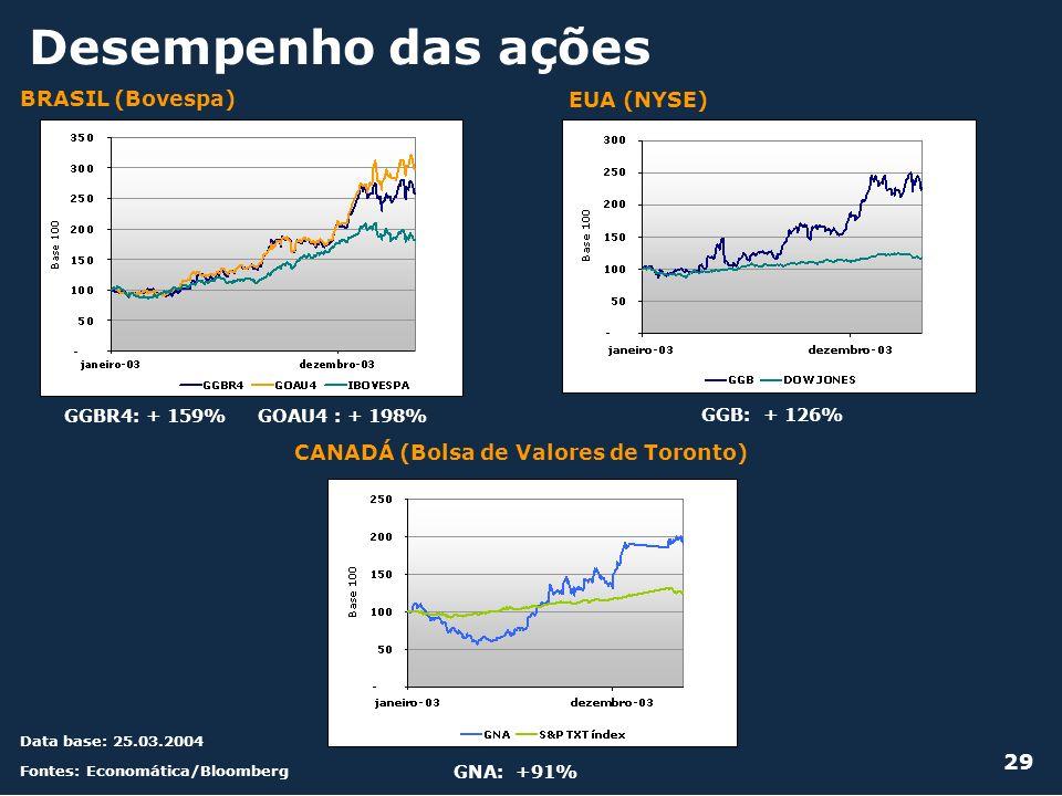 Desempenho das ações BRASIL (Bovespa) EUA (NYSE)