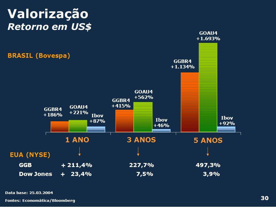 Valorização Retorno em US$ 1 ANO 3 ANOS 5 ANOS BRASIL (Bovespa)