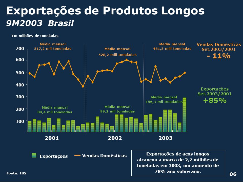 Exportações de Produtos Longos