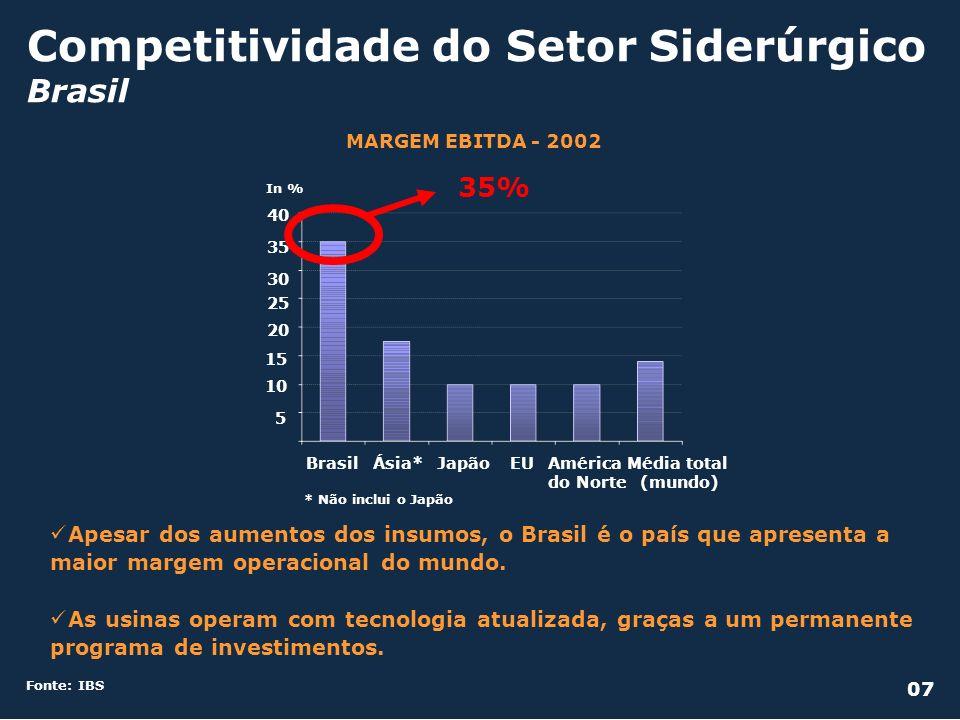Competitividade do Setor Siderúrgico Brasil
