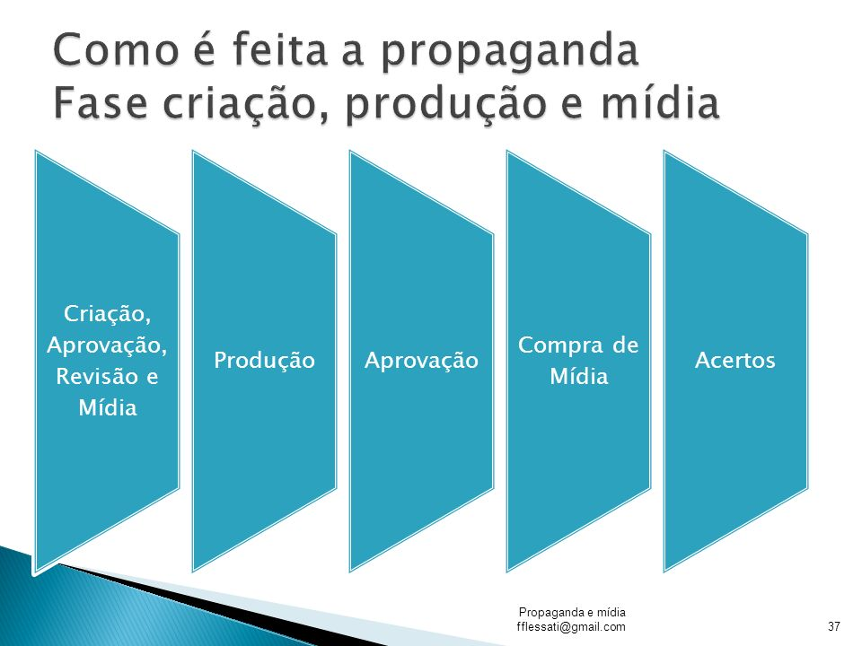Como é feita a propaganda Fase criação, produção e mídia