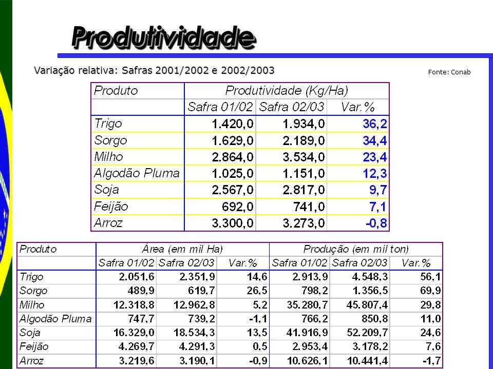 Produtividade Variação relativa: Safras 2001/2002 e 2002/2003