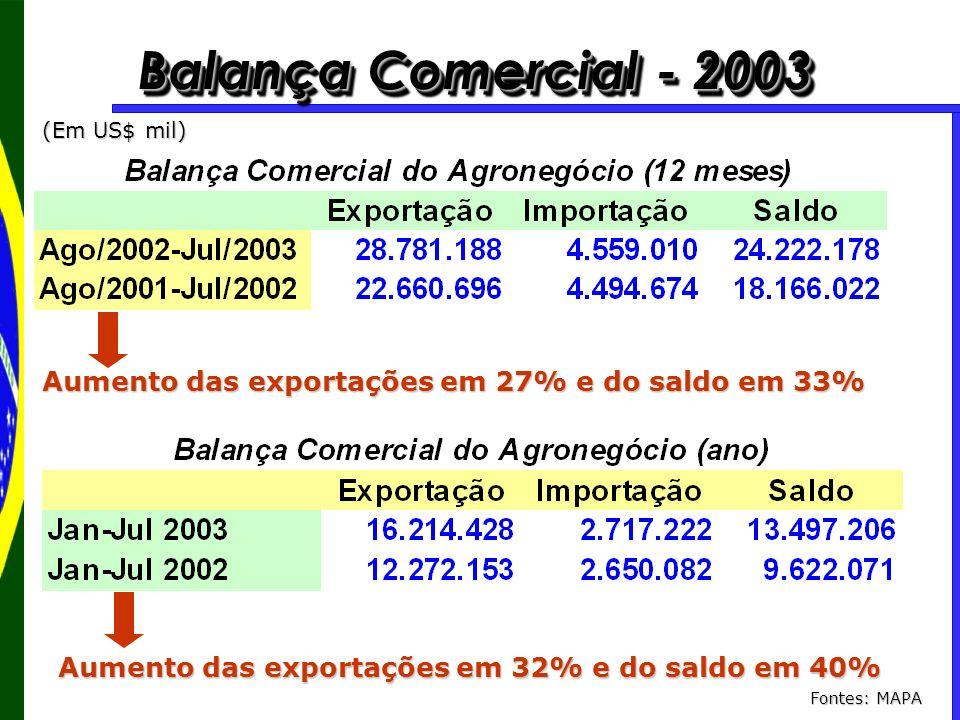 Balança Comercial - 2003 (Em US$ mil) Aumento das exportações em 27% e do saldo em 33% Aumento das exportações em 32% e do saldo em 40%