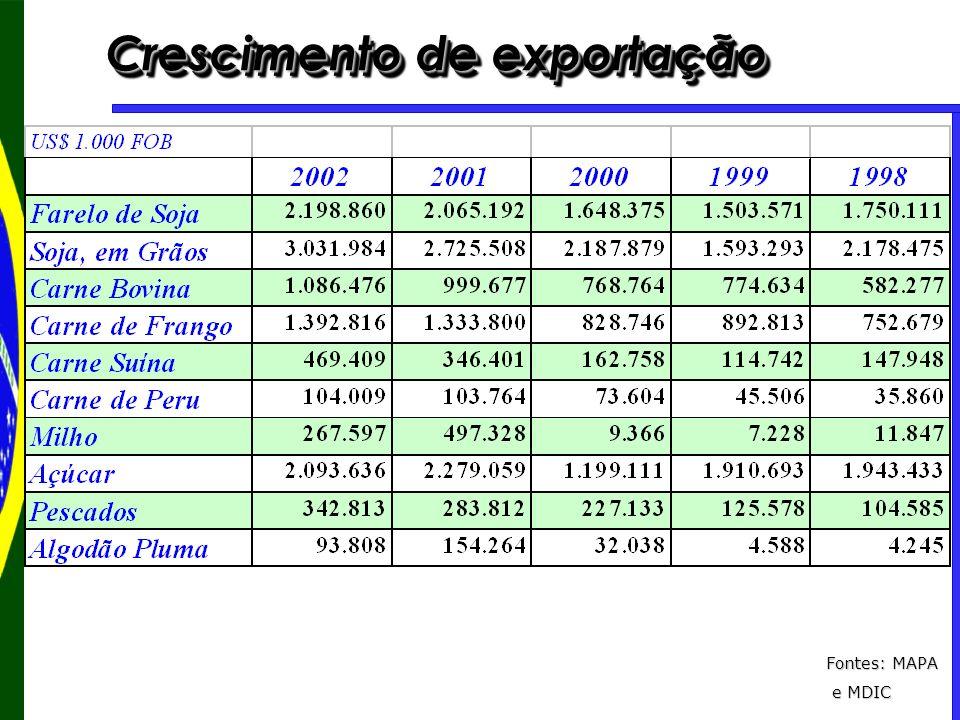 Crescimento de exportação