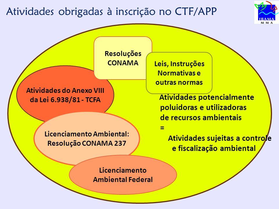 Atividades do Anexo VIII Licenciamento Ambiental: