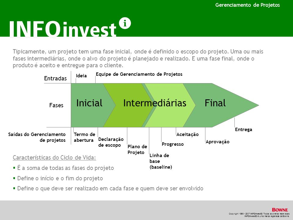 Inicial Intermediárias Final