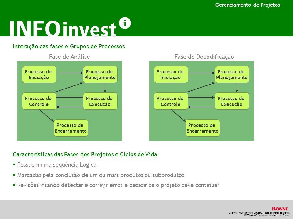 Interação das fases e Grupos de Processos