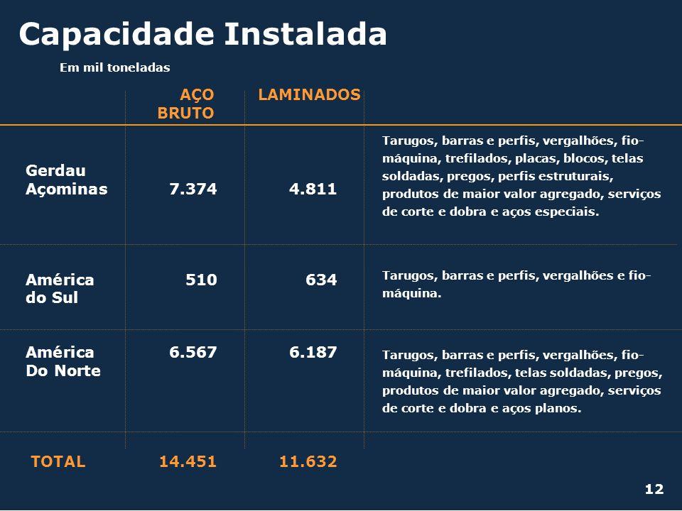 Capacidade Instalada AÇO BRUTO LAMINADOS Gerdau Açominas 7.374 4.811