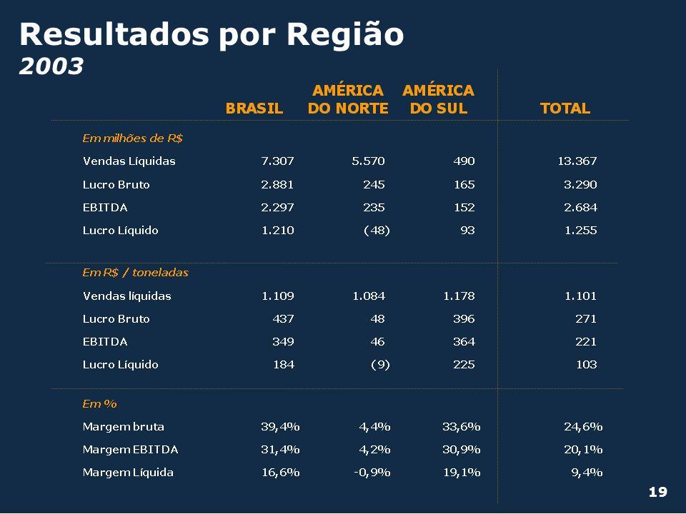 Resultados por Região 2003 19
