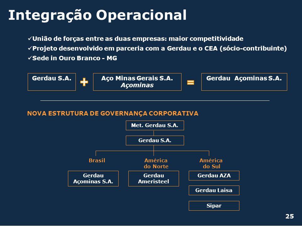 + Integração Operacional =