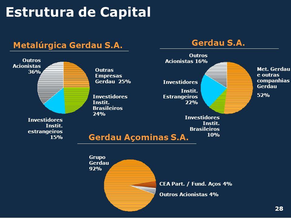Estrutura de Capital Gerdau S.A. Metalúrgica Gerdau S.A.
