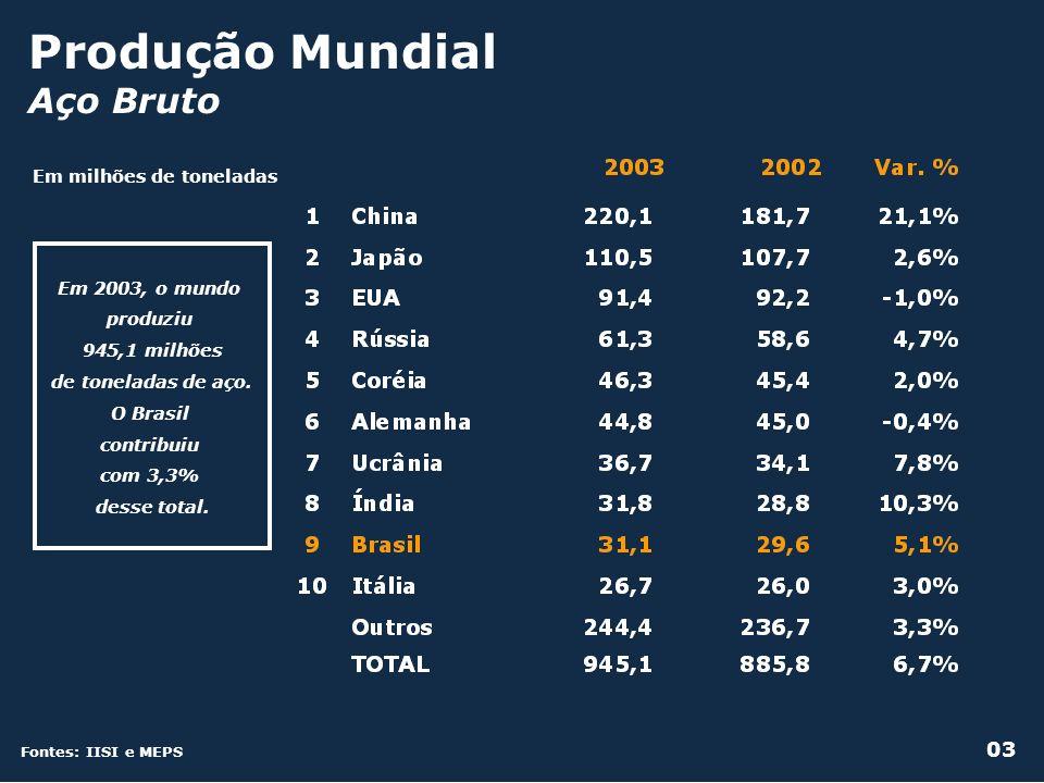 de toneladas de aço. O Brasil contribuiu com 3,3%