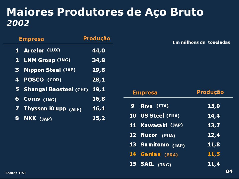 Maiores Produtores de Aço Bruto 2002