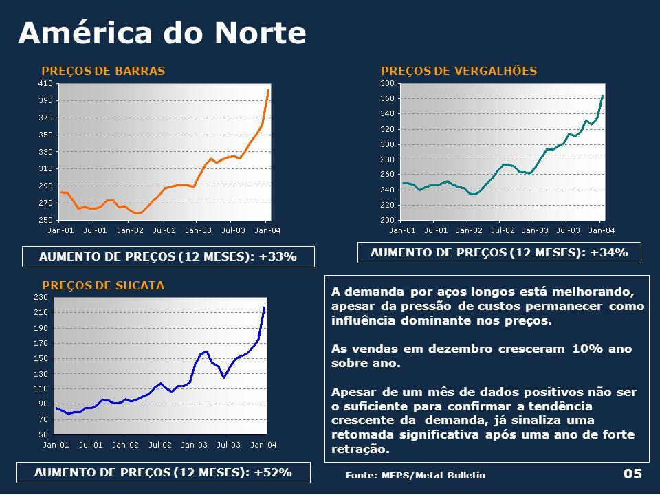 América do NortePREÇOS DE VERGALHÕES. PREÇOS DE BARRAS. AUMENTO DE PREÇOS (12 MESES): +33% AUMENTO DE PREÇOS (12 MESES): +34%