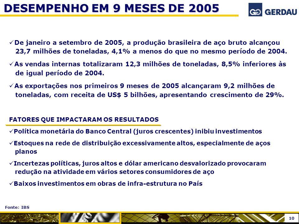DESEMPENHO EM 9 MESES DE 2005