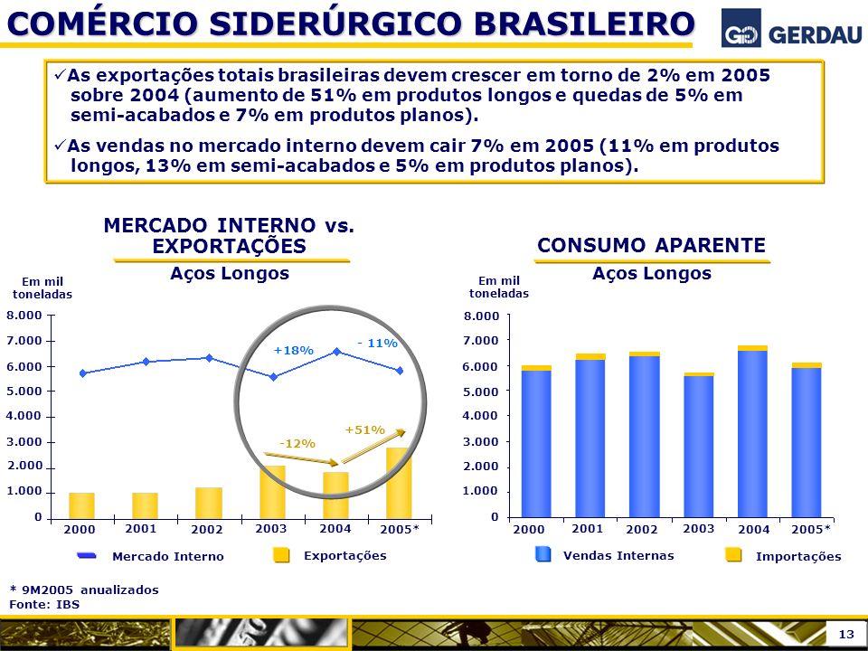 MERCADO INTERNO vs. EXPORTAÇÕES