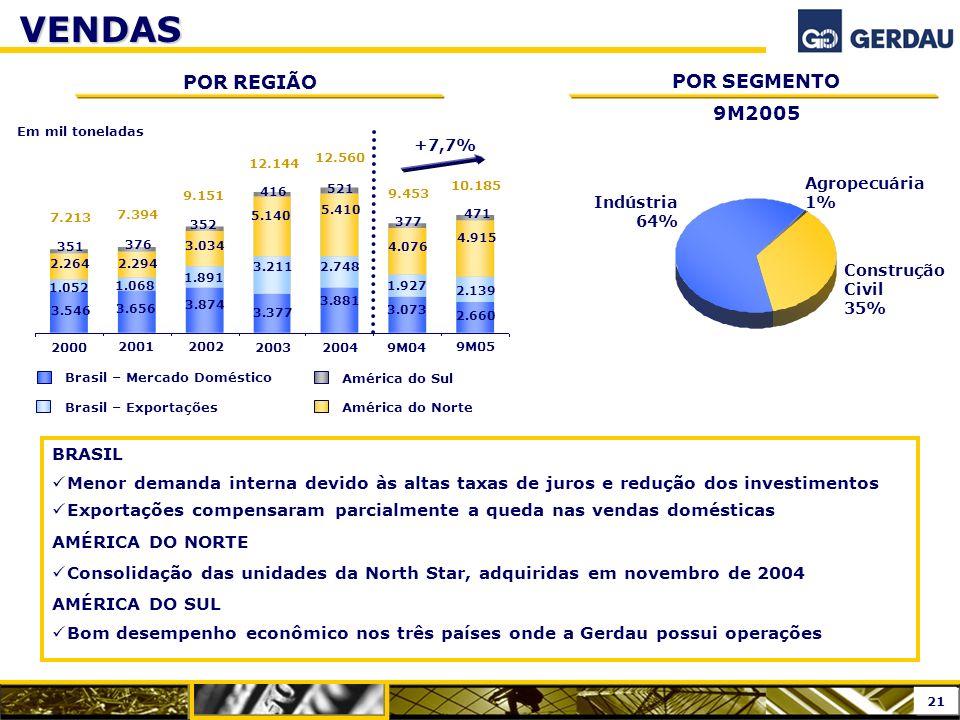 VENDAS POR REGIÃO POR SEGMENTO 9M2005 BRASIL