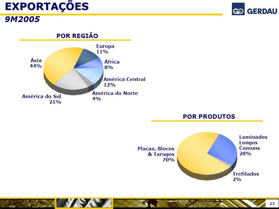 EXPORTAÇÕES 9M2005 POR REGIÃO POR PRODUTOS Europa 11% Ásia 44%