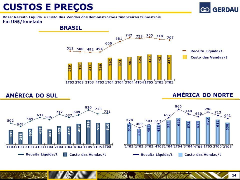 CUSTOS E PREÇOS BRASIL AMÉRICA DO SUL AMÉRICA DO NORTE Em US$/tonelada