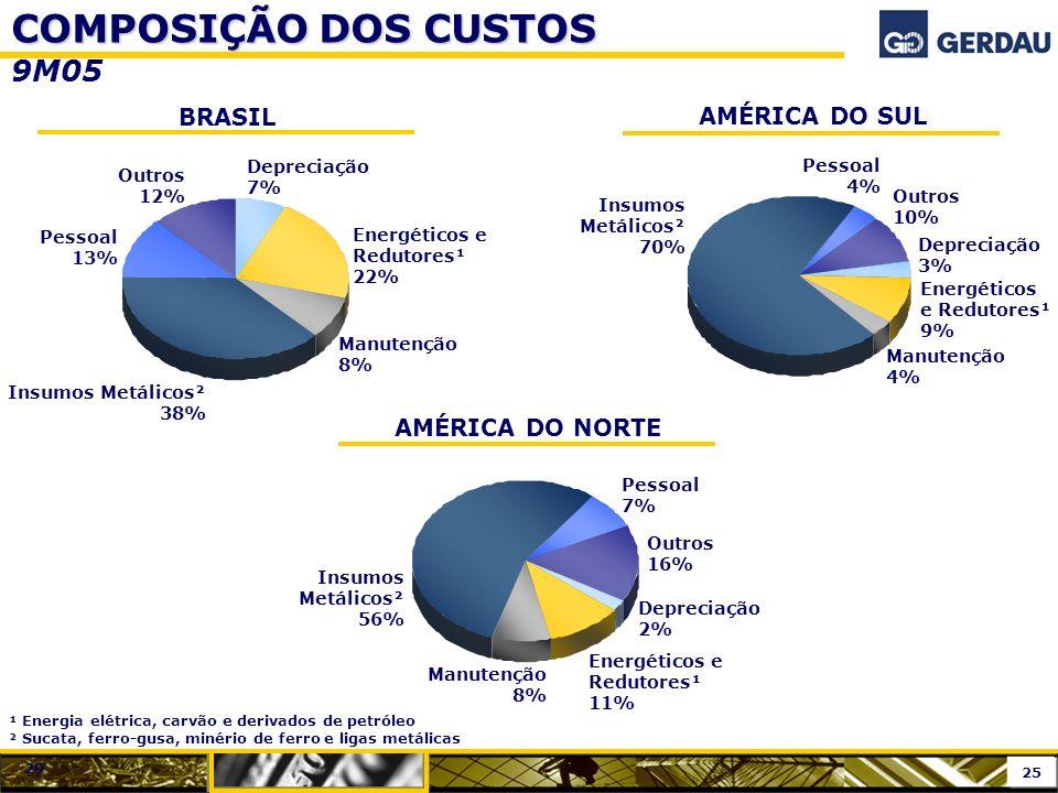 COMPOSIÇÃO DOS CUSTOS 9M05 BRASIL AMÉRICA DO SUL AMÉRICA DO NORTE