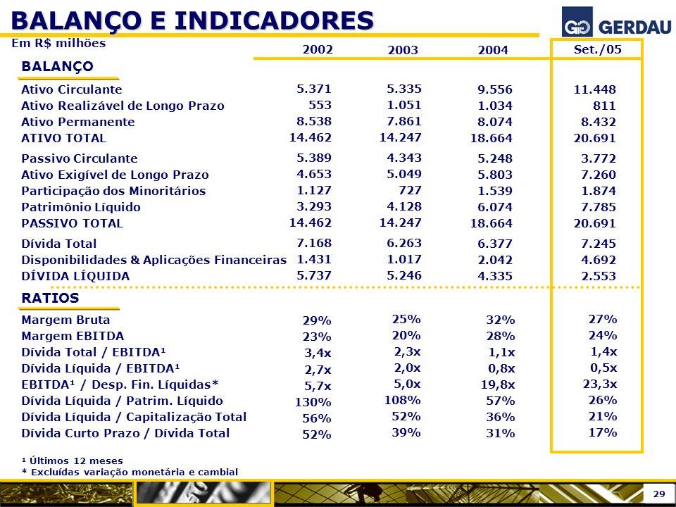 BALANÇO E INDICADORES BALANÇO RATIOS Em R$ milhões 2002 2003 2004
